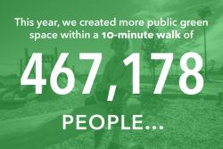 This year we created more public green space within a 10-minute walk of 467,178 people...