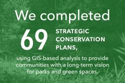 We completed 69 strategic conservation plans, using GIS-based analysis to provide communities with a long-term vision for parks and green spaces.