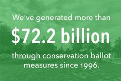 We've generated more than $72.2 billion through conservation ballot measures since 1996.