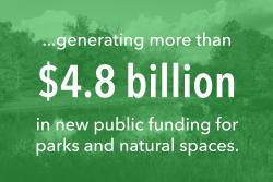 ..generating more than $4.8 billion in new public function for parks and nature spaces.