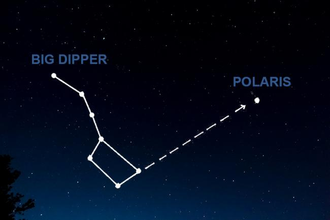 A diagram of the Big Dipper pointing to Polaris