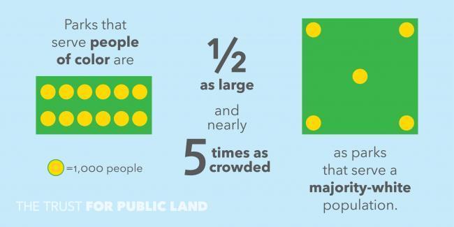 Parks serving people of color are half as large as parks serving majority-white populations
