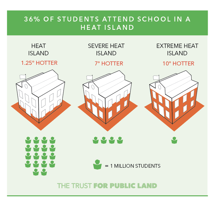 36% of public school students attend school in a heat island