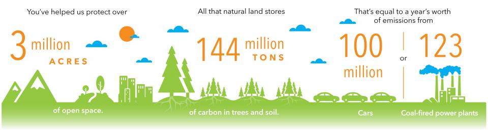 Altogether, we've prevented development on 3 million acres of open space. All that natural land stores 144 million tons of carbon in trees and soil. That's equal to a year's worth of emissions from 100 million cars, or 123 coal-fired power plants.